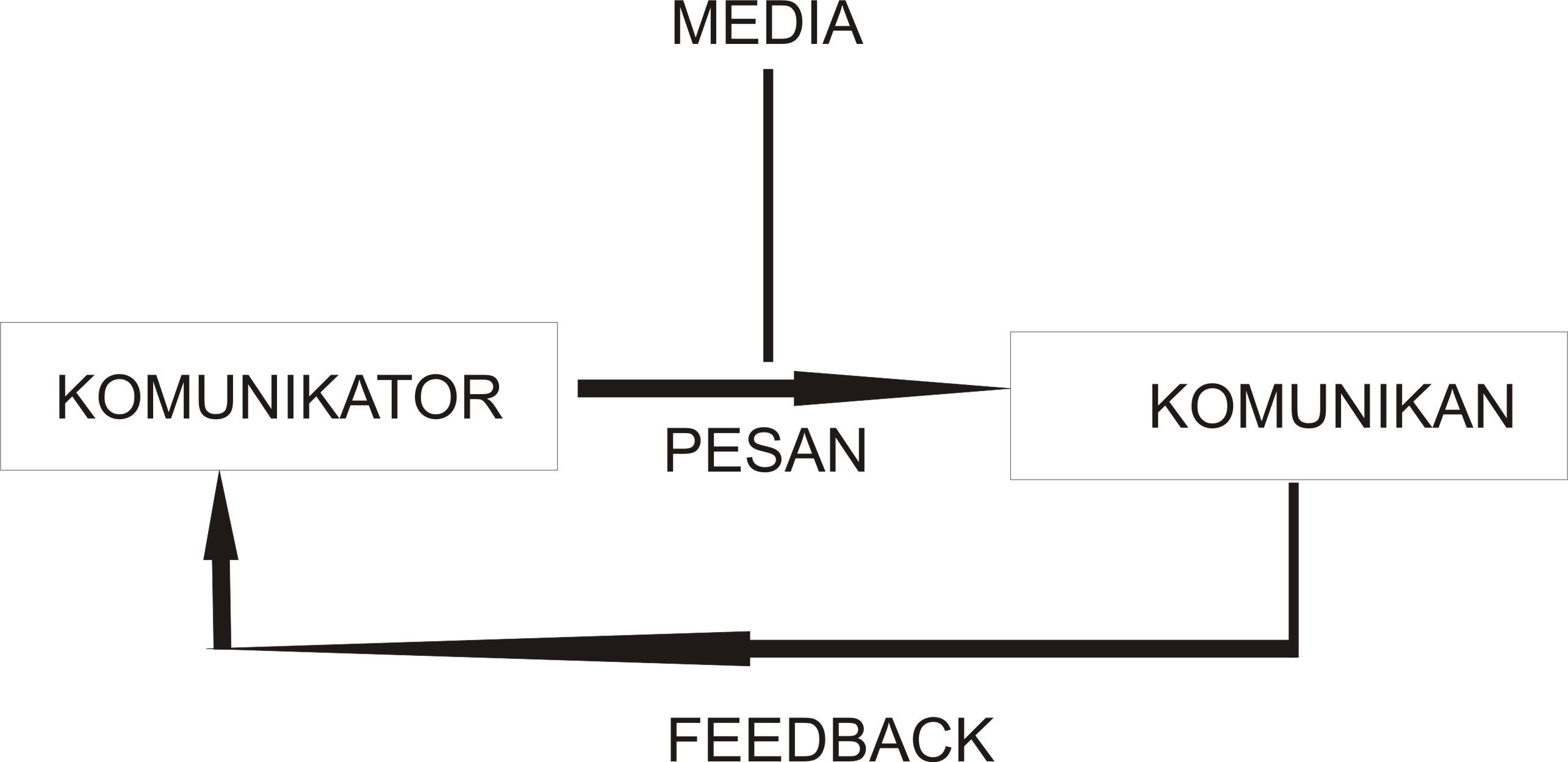 Proses komunikasi dunia pendidikan proses komunikasi ccuart Choice Image